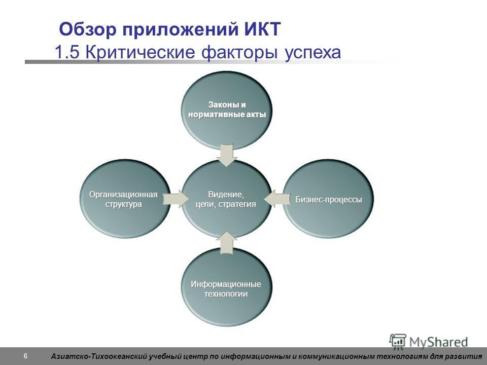 Азиатско-Тихоокеанский учебный центр по информационным и коммуникационным технологиям для развития 6 Обзор приложений ИКТ 1.5 Критические факторы успеха Законы и нормативные акты Видение, цели, стратегия Видение, цели, стратегия Организационная струк