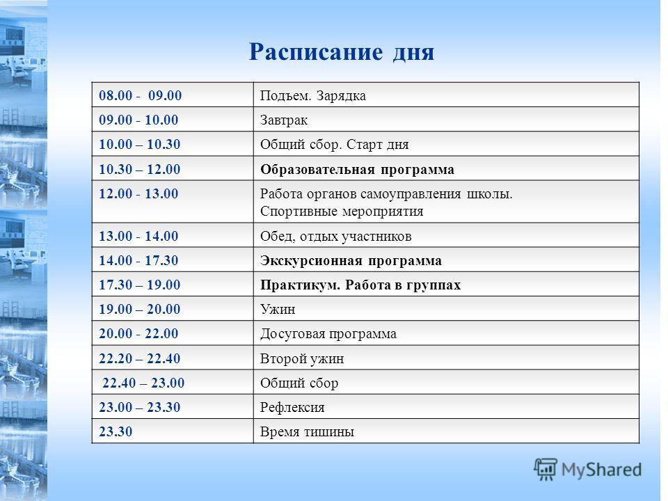 Расписание дня 08.00 - 09.00Подъем. Зарядка 09.00 - 10.00Завтрак 10.00 – 10.30Общий сбор. Старт дня 10.30 – 12.00Образовательная программа 12.00 - 13.00Работа органов самоуправления школы. Спортивные мероприятия 13.00 - 14.00Обед, отдых участников 14