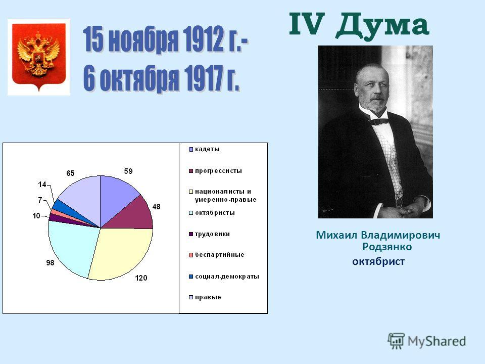 IV Дума Михаил Владимирович Родзянко октябрист
