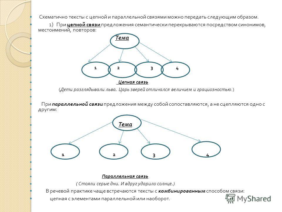 Схематично тексты с цепной и параллельной связями можно передать следующим образом. 1) При цепной связи предложения семантически перекрываются посредством синонимов, местоимений, повторов : Тема 1 2 3 4 Цепная связь ( Дети разглядывали льва. Царь зве