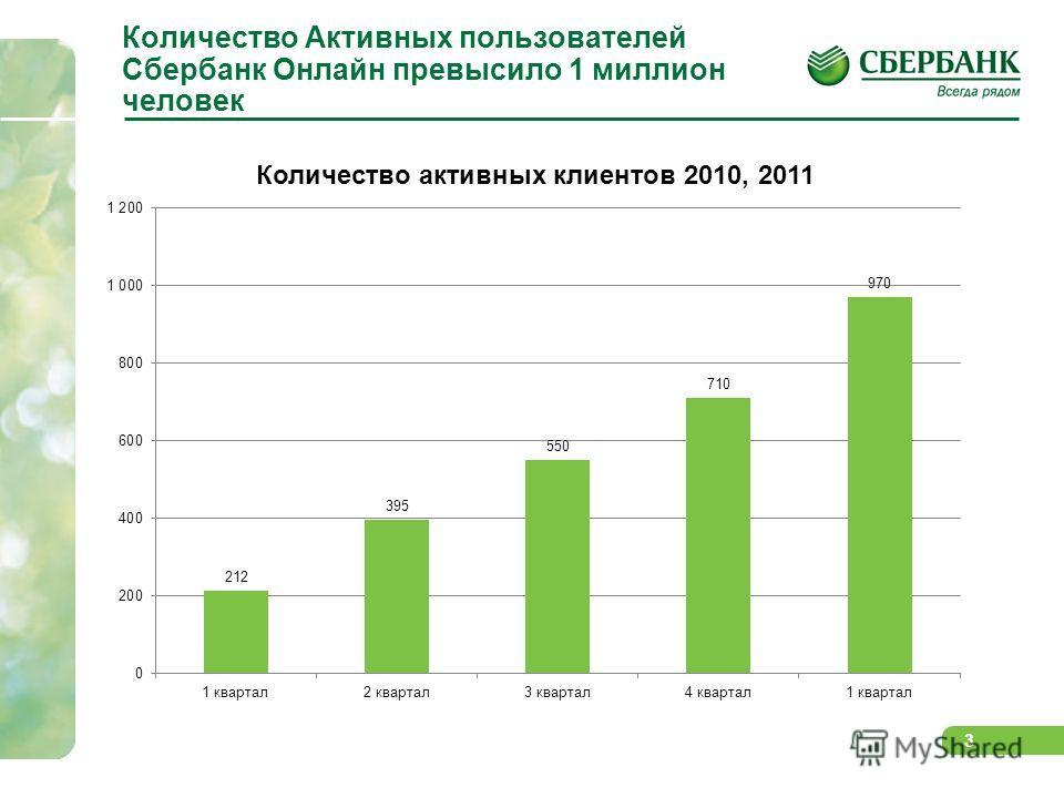 3 Количество Активных пользователей Сбербанк Онлайн превысило 1 миллион человек
