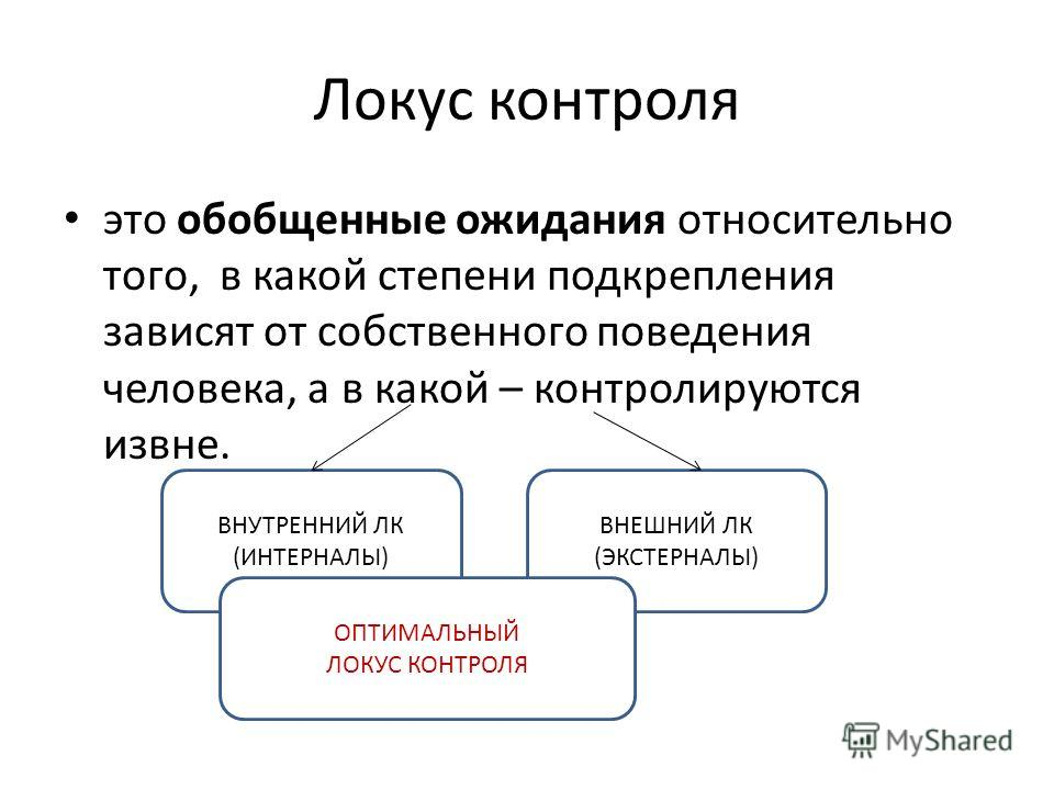 Локус контроля это обобщенные ожидания относительно того, в какой степени подкрепления зависят от собственного поведения человека, а в какой – контролируются извне. ВНУТРЕННИЙ ЛК (ИНТЕРНАЛЫ) ВНЕШНИЙ ЛК (ЭКСТЕРНАЛЫ) ОПТИМАЛЬНЫЙ ЛОКУС КОНТРОЛЯ
