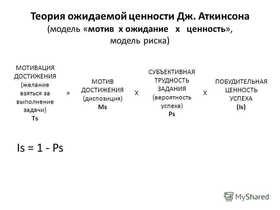 Теория ожидаемой ценности Дж. Аткинсона ( модель «мотив х ожидание х ценность», модель риска) Is = 1 - Ps МОТИВАЦИЯ ДОСТИЖЕНИЯ (желание взяться за выполнение задачи) Тs = МОТИВ ДОСТИЖЕНИЯ (диспозиция) Ms СУБЪЕКТИВНАЯ ТРУДНОСТЬ ЗАДАНИЯ (вероятность ус