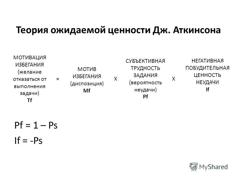 Теория ожидаемой ценности Дж. Аткинсона Pf = 1 – Ps If = -Ps МОТИВАЦИЯ ИЗБЕГАНИЯ (желание отказаться от выполнения задачи) Tf = МОТИВ ИЗБЕГАНИЯ (диспозиция) Mf СУБЪЕКТИВНАЯ ТРУДНОСТЬ ЗАДАНИЯ (вероятность неудачи) Pf НЕГАТИВНАЯ ПОБУДИТЕЛЬНАЯ ЦЕННОСТЬ