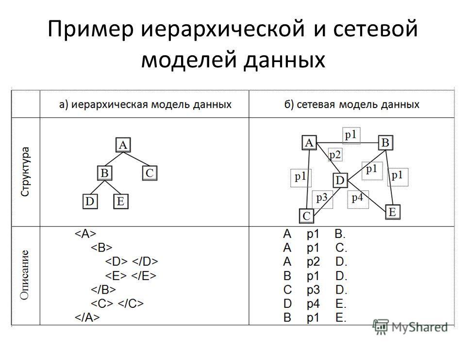 Пример иерархической и сетевой моделей данных