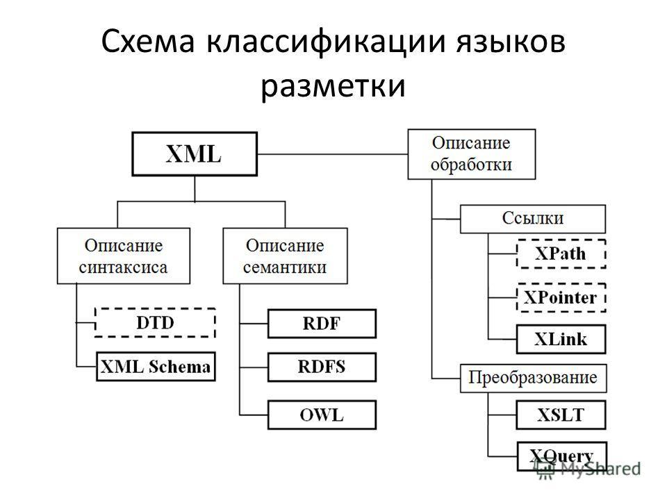 Схема классификации языков разметки