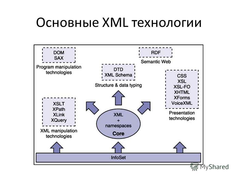 Основные XML технологии
