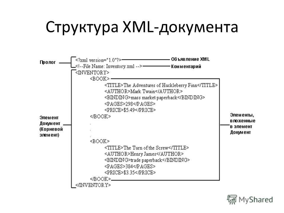 Структура XML-документа