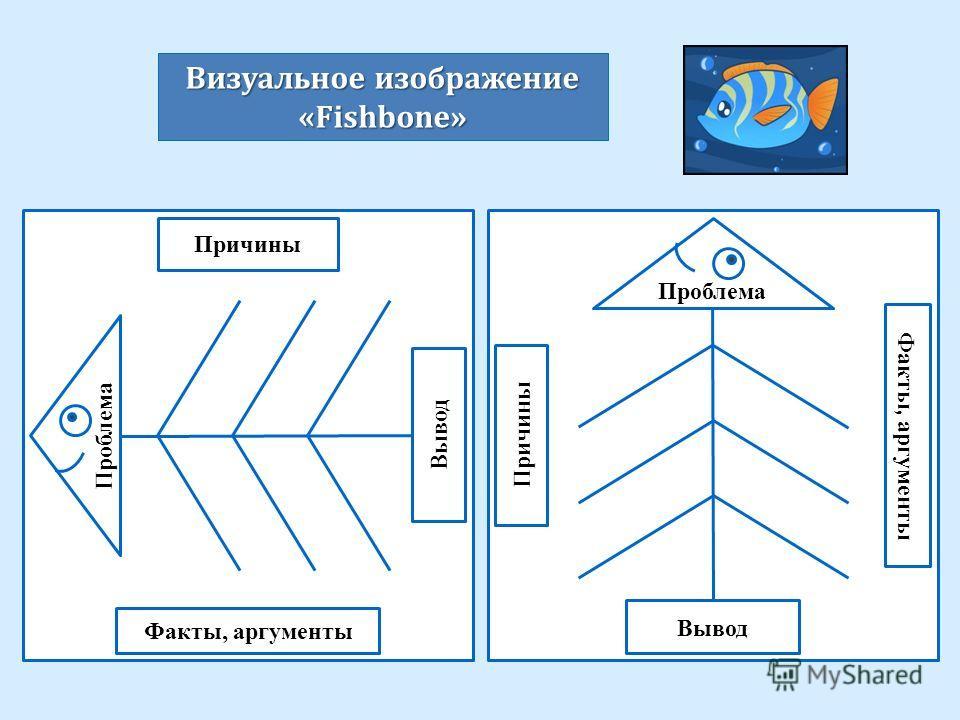 Проблема Вывод Факты, аргументы Причины Проблема Вывод Факты, аргументы Причины Визуальное изображение « Fishbone »