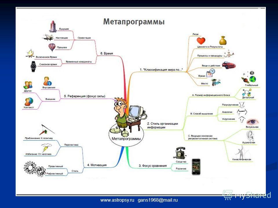 www.astropsy.ru gans1968@mail.ru