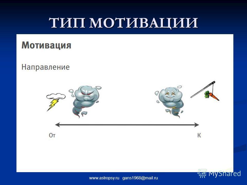 www.astropsy.ru gans1968@mail.ru ТИП МОТИВАЦИИ