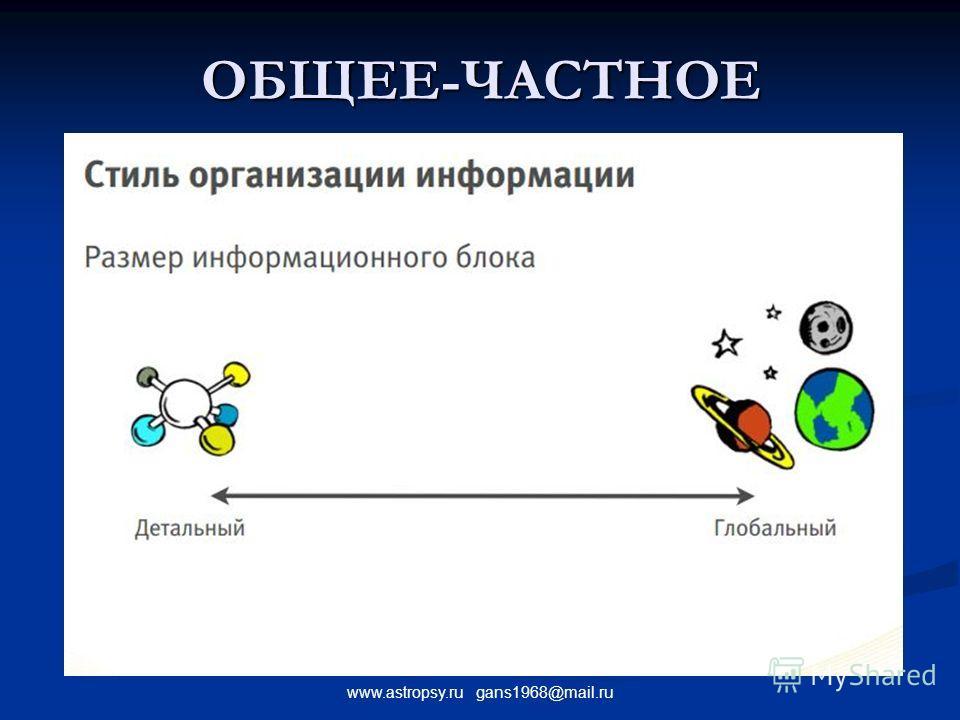 www.astropsy.ru gans1968@mail.ru ОБЩЕЕ-ЧАСТНОЕ