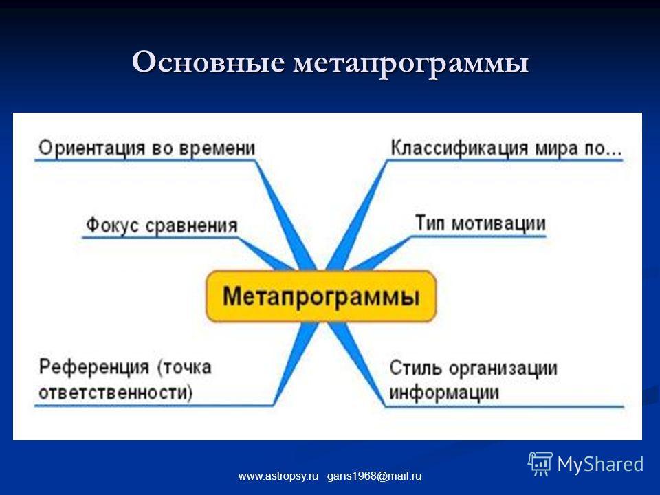 www.astropsy.ru gans1968@mail.ru Основные метапрограммы