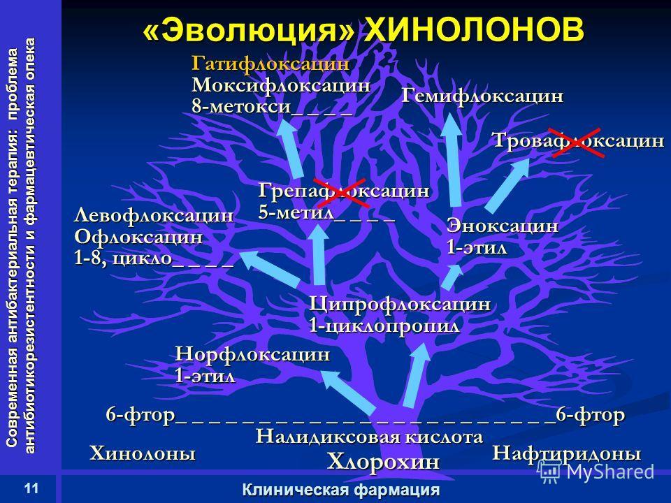 Современная антибактериальная терапия: проблема антибиотикорезистентности и фармацевтическая опека 11 Клиническая фармация «Эволюция» ХИНОЛОНОВ Норфлоксацин 1-этил Хлорохин Ципрофлоксацин 1-циклопропил Эноксацин 1-этил 6-фтор_ _ _ _ _ _ _ _ _ _ _ _ _
