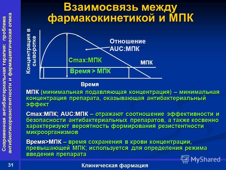 Современная антибактериальная терапия: проблема антибиотикорезистентности и фармацевтическая опека 31 Клиническая фармация Взаимосвязь между фармакокинетикой и МПК Время Время > МПК МПК Cmax:MПК Отношение AUC:MПК Концентрация в сыворотке МПК (минимал