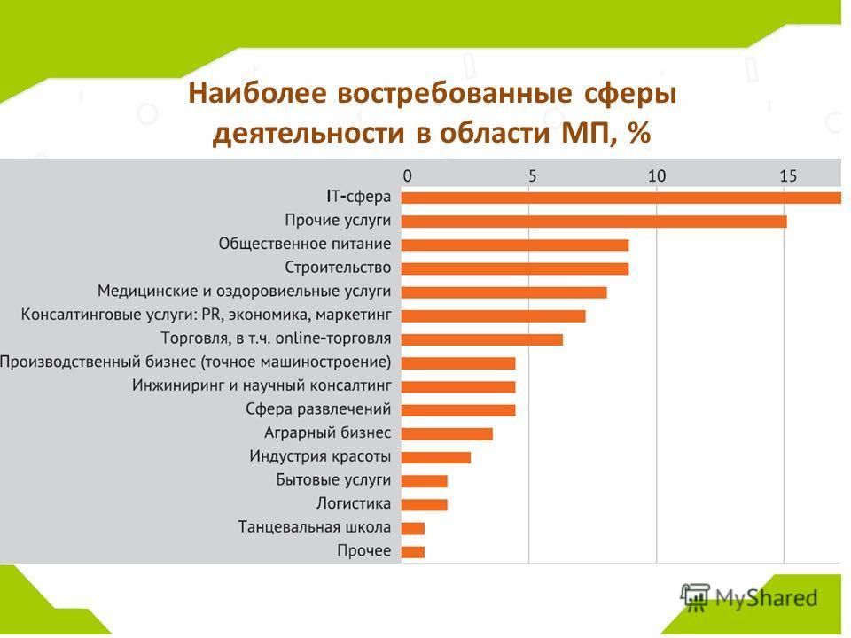 Наиболее востребованные сферы деятельности в области МП, %