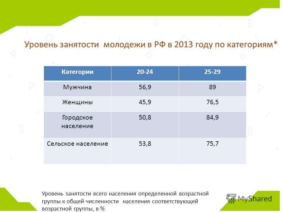 Категории 20-2425-29 Мужчина 56,989 Женщины 45,976,5 Городское население 50,884,9 Сельское население 53,875,7 Уровень занятости молодежи в РФ в 2013 году по категориям* Уровень занятости всего населения определенной возрастной группы к общей численно