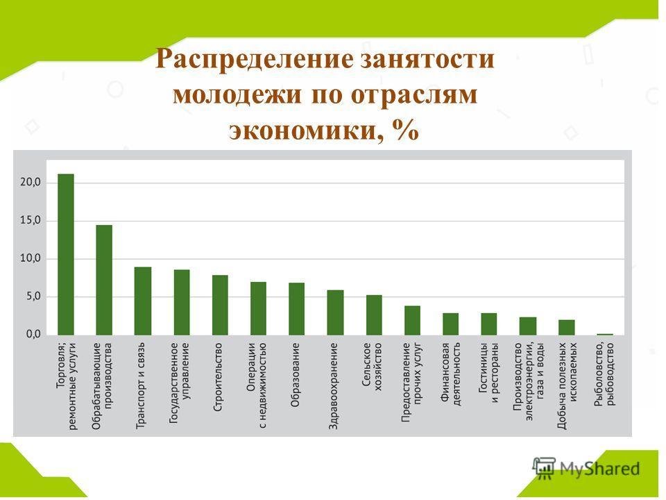 Распределение занятости молодежи по отраслям экономики, %