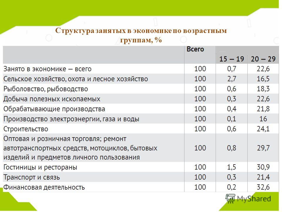 Структура занятых в экономике по возрастным группам, %