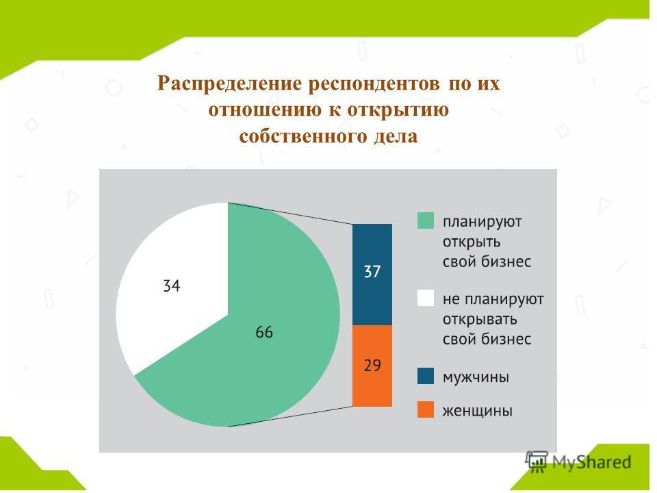 Распределение респондентов по их отношению к открытию собственного дела