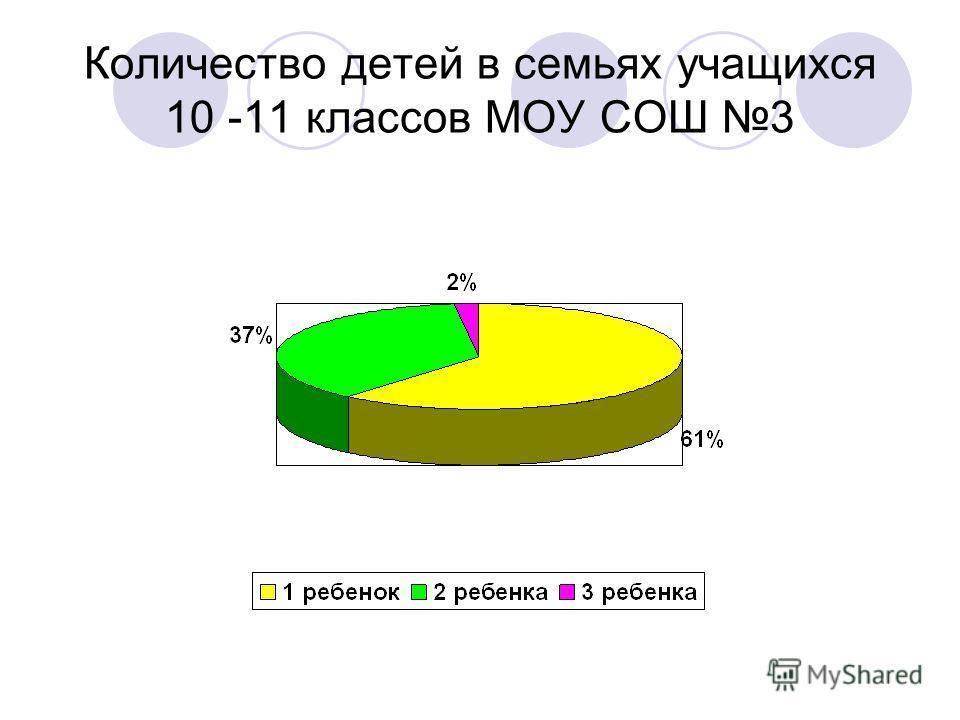 Количество детей в семьях учащихся 10 -11 классов МОУ СОШ 3