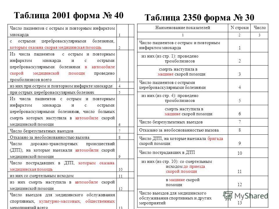 Таблица 2001 форма 40 Число пациентов с острым и повторным инфарктом миокарда 1 с острыми цереброваскулярными болезнями, которым оказана скорая медицинская помощь. 2 Из числа пациентов с острым и повторным инфарктом миокарда и с острыми цереброваскул