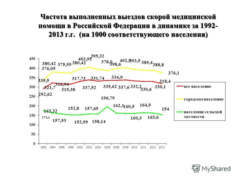 Частота выполненных выездов скорой медицинской помощи в Российской Федерации в динамике за 1992- 2013 г.г. (на 1000 соответствующего населения)