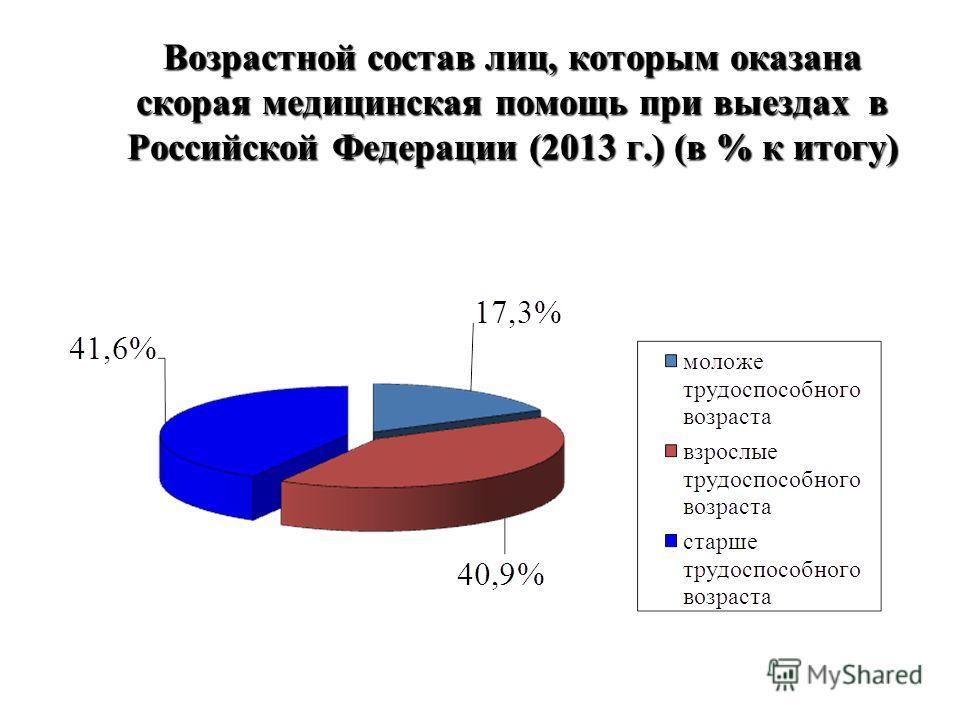 Возрастной состав лиц, которым оказана скорая медицинская помощь при выездах в Российской Федерации (2013 г.) (в % к итогу)