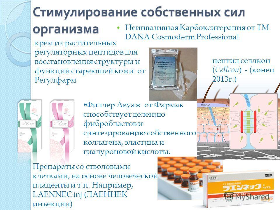 Стимулирование собственных сил организма Неинвазивная Карбокситерапия от ТМ DANA Cosmoderm Professional Филлер Авуаж от Фармак способствует делению фибробластов и синтезированию собственного коллагена, эластина и гиалуроновой кислоты. Препараты со ст
