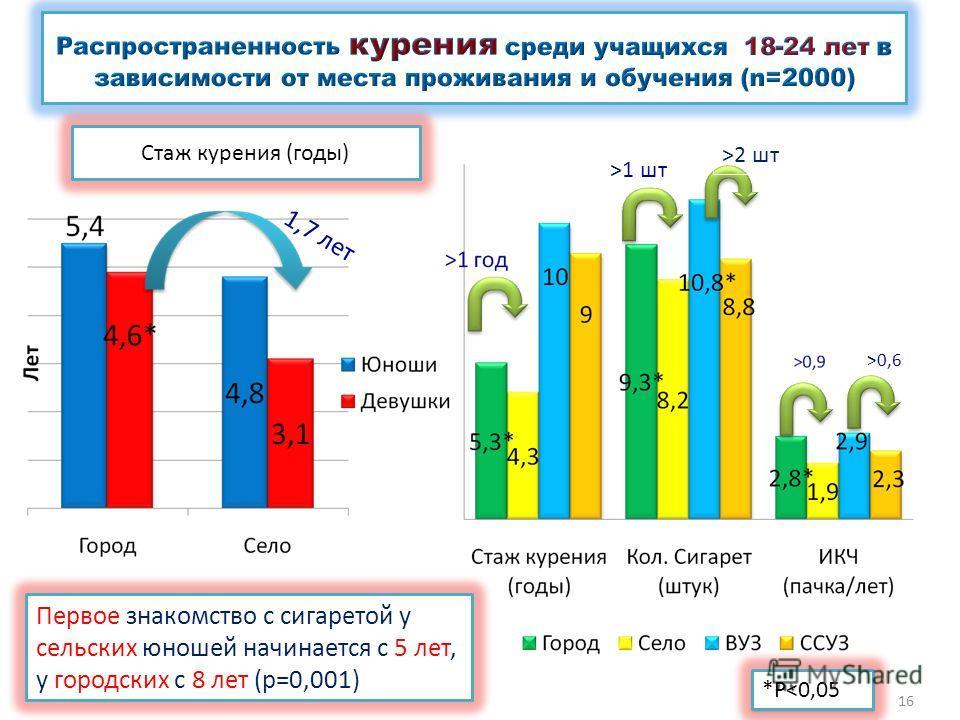 Первое знакомство с сигаретой у сельских юношей начинается с 5 лет, у городских с 8 лет (р=0,001) *P1 шт >2 шт >0,6