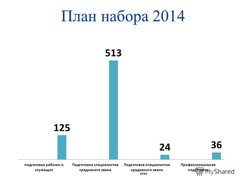 План набора 2014