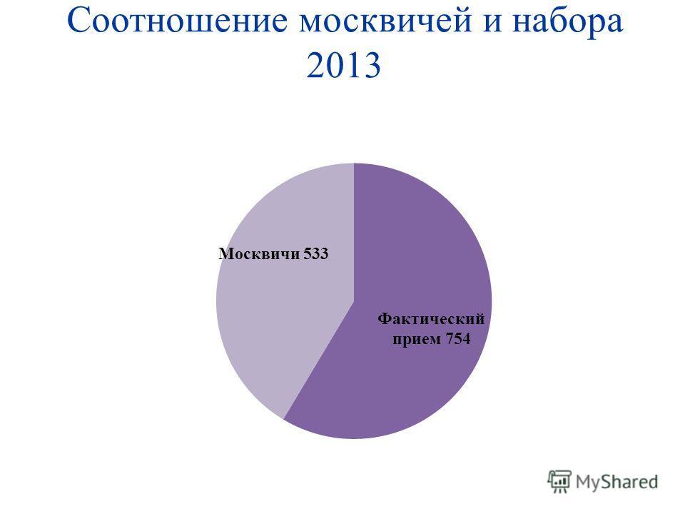 Соотношение москвичей и набора 2013