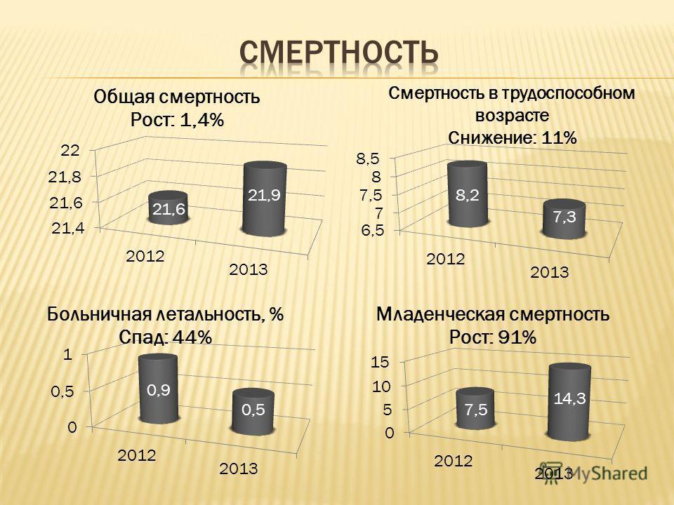Смертность в трудоспособном возрасте Снижение: 11%
