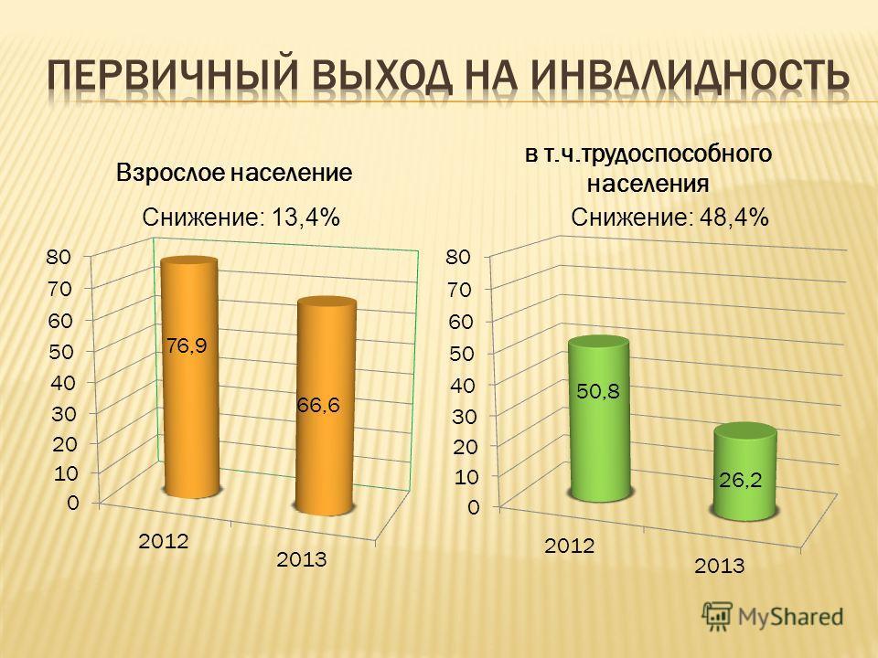 Снижение: 13,4%Снижение: 48,4%
