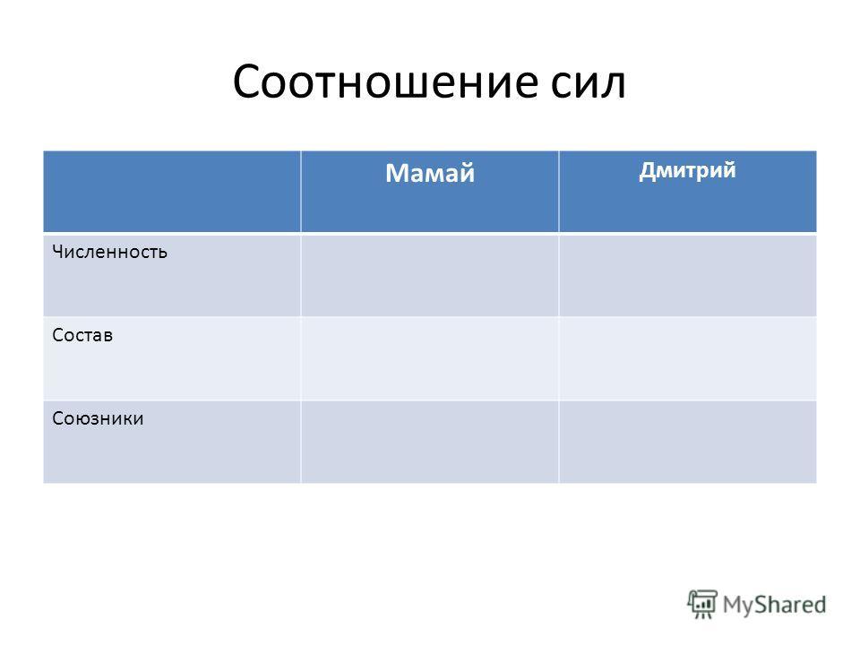 Соотношение сил Мамай Дмитрий Численность Состав Союзники