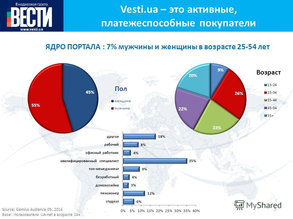 5 Аудитория портала ЯДРО ПОРТАЛА : 7% мужчины и женщины в возрасте 25-54 лет Source: Gemius Audience 05..2014 Base: : пользователи UA-net в возрасте 14+ Vesti.ua – это активные, платежеспособные покупатели