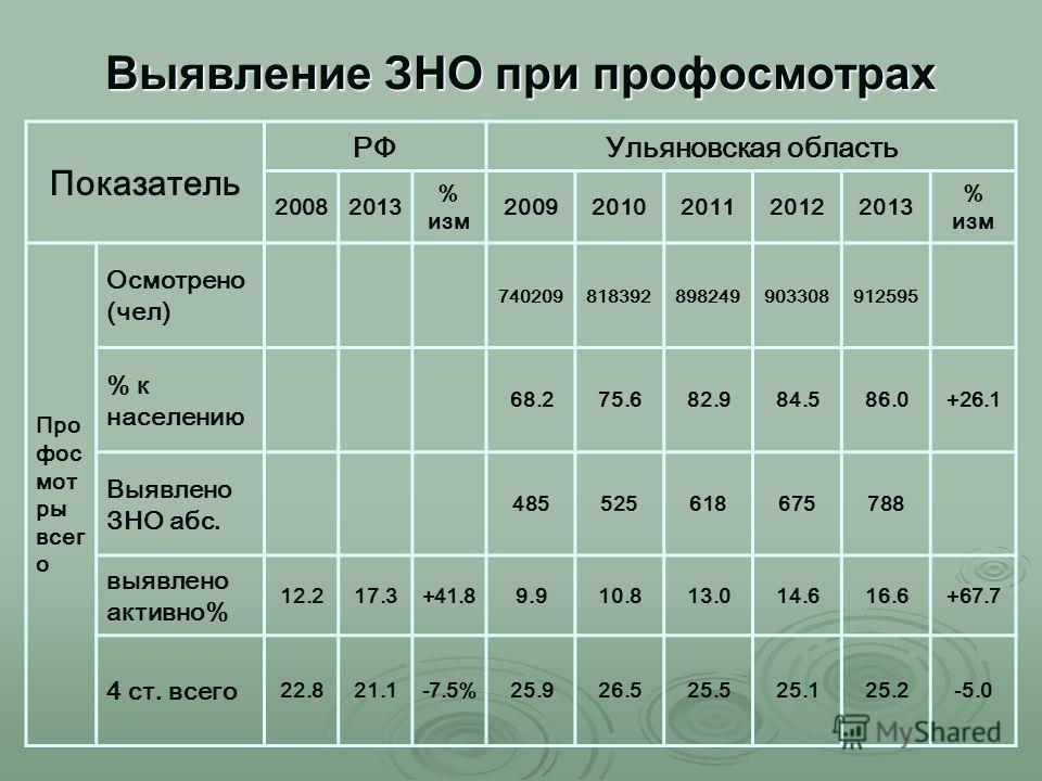 Выявление ЗНО при профосмотрах Показатель РФУльяновская область 20082013 % изм 20092010201120122013 % изм Про фос мот ры всег о Осмотрено (чел) 740209818392898249903308912595 % к населению 68.275.682.984.586.0+26.1 Выявлено ЗНО абс. 485525618675788 в