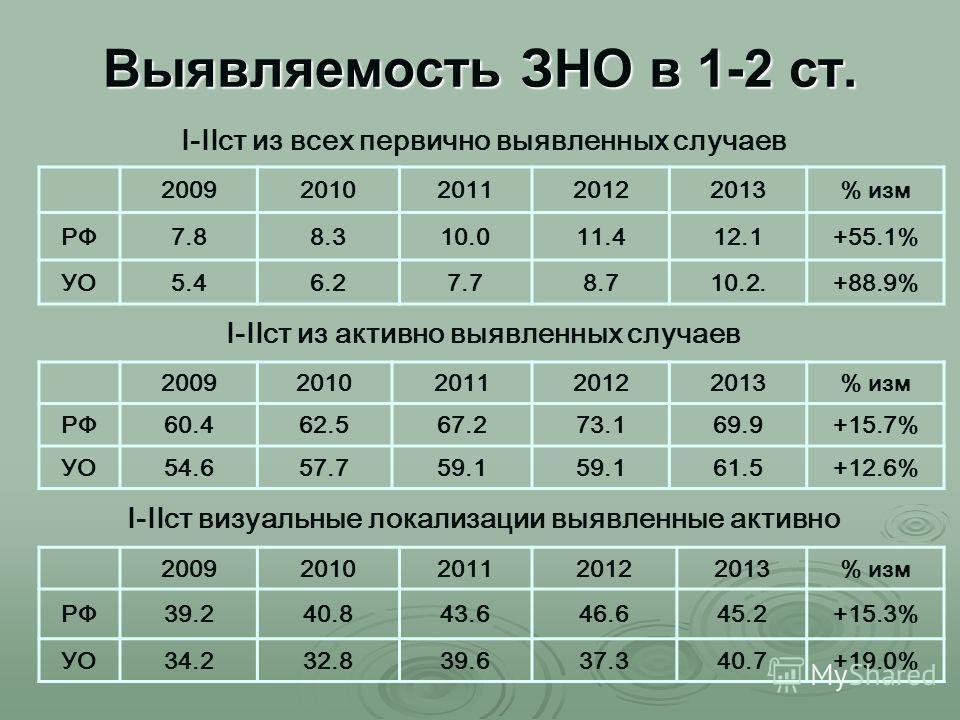 Выявляемость ЗНО в 1-2 ст. I-IIст из всех первично выявленных случаев 20092010201120122013% изм РФ7.88.310.011.412.1+55.1% УО5.46.27.78.710.2.+88.9% I-IIст из активно выявленных случаев 20092010201120122013% изм РФ60.462.567.273.169.9+15.7% УО54.657.