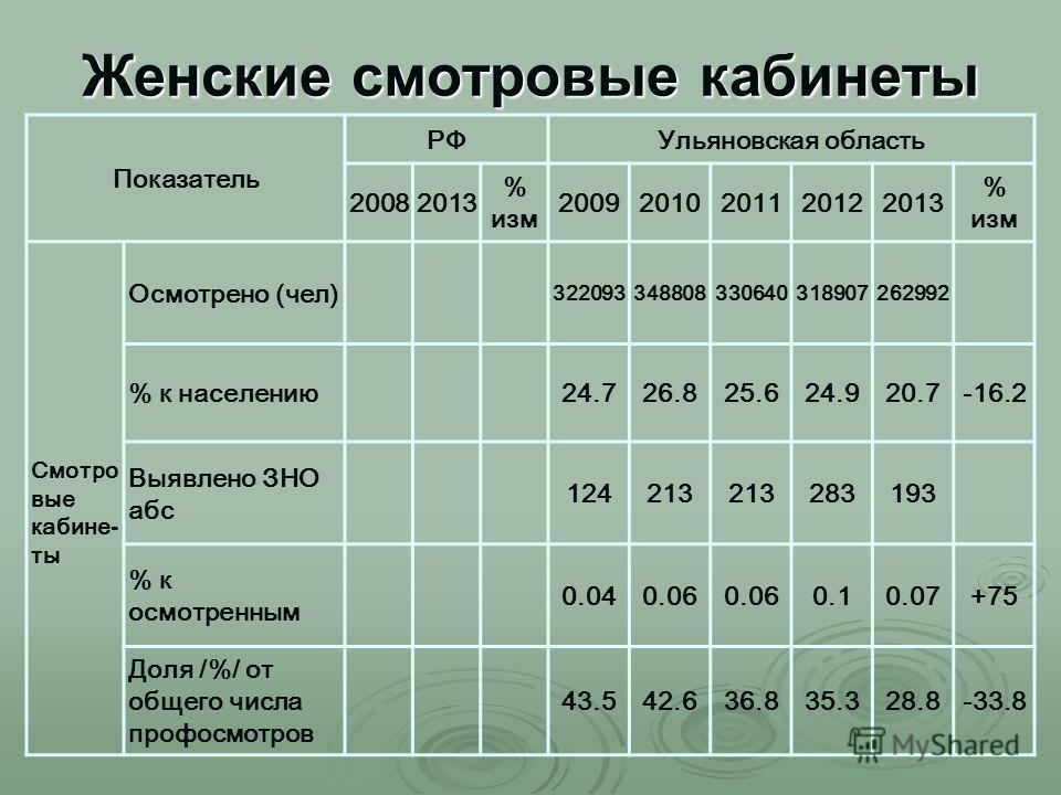 Женские смотровые кабинеты Показатель РФУльяновская область 20082013 % изм 20092010201120122013 % изм Смотро вые кабине - ты Осмотрено (чел) 322093348808330640318907262992 % к населению 24.726.825.624.920.7-16.2 Выявлено ЗНО абс 124213 283193 % к осм