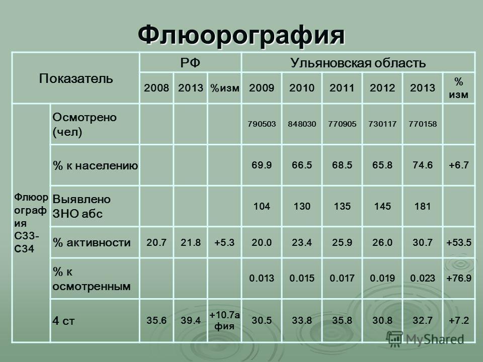 Флюорография Показатель РФУльяновская область 20082013%изм 20092010201120122013 % изм Флюор ограф ия С33- С 34 Осмотрено (чел) 790503848030770905730117770158 % к населению 69.966.568.565.874.6+6.7 Выявлено ЗНО абс 104130135145181 % активности 20.721.