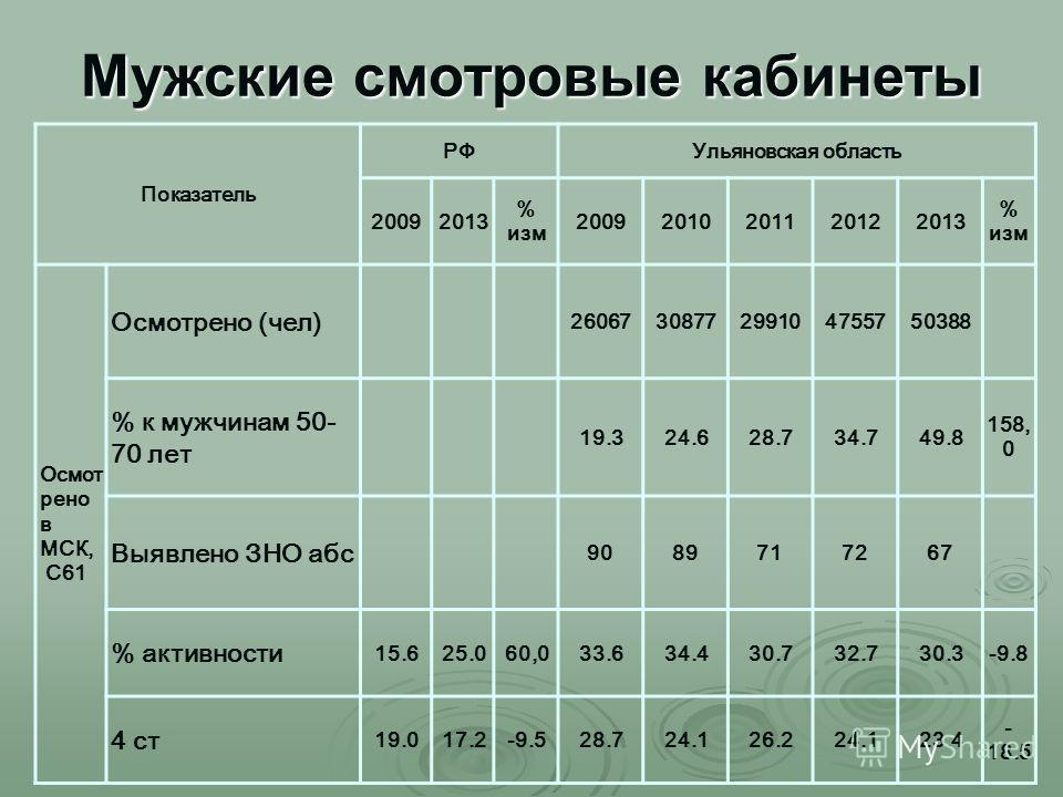 Мужские смотровые кабинеты Показатель РФУльяновская область 20092013 % изм 20092010201120122013 % изм Осмот рено в МСК, С61 Осмотрено (чел) 2606730877299104755750388 % к мужчинам 50- 70 лет 19.324.628.734.749.8 158, 0 Выявлено ЗНО абс 9089717267 % ак