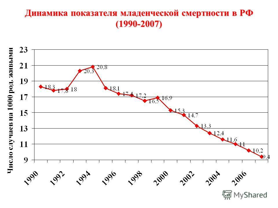 Динамика показателя младенческой смертности в РФ (1990-2007) Число случаев на 1000 род. живыми