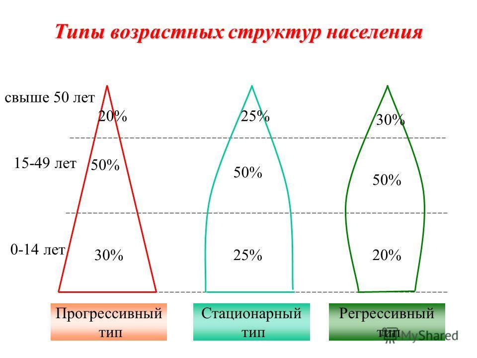 Типы возрастных структур населения 0-14 лет 15-49 лет свыше 50 лет 30% 50% 20% 25% 50% 20% 30% Прогрессивный тип Стационарный тип Регрессивный тип