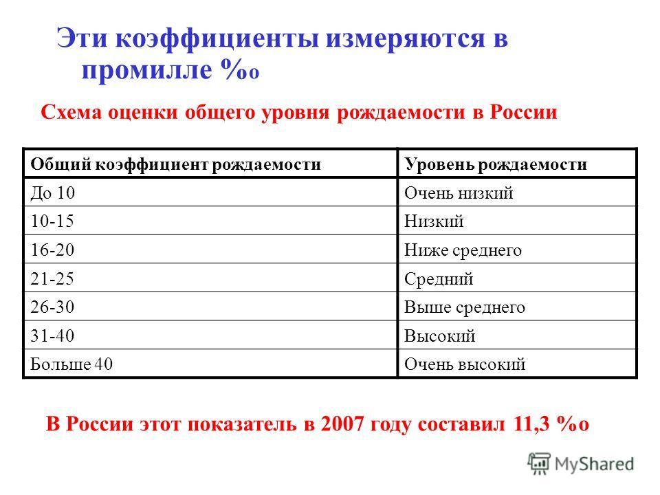 Эти коэффициенты измеряются в промилле % о Схема оценки общего уровня рождаемости в России Общий коэффициент рождаемости Уровень рождаемости До 10Очень низкий 10-15Низкий 16-20Ниже среднего 21-25Средний 26-30Выше среднего 31-40Высокий Больше 40Очень
