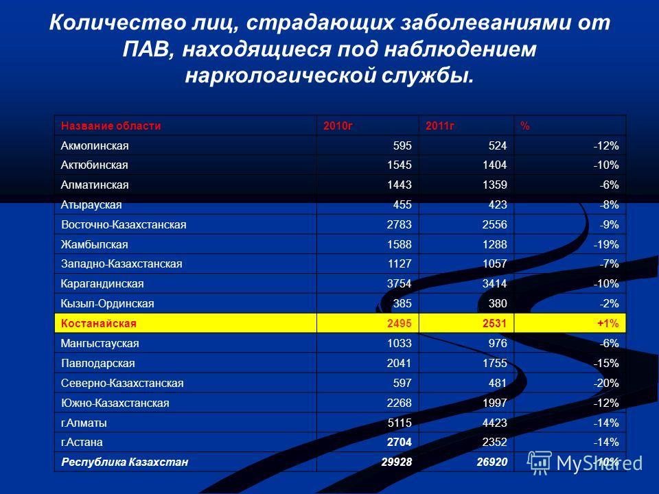 Количество лиц, страдающих заболеваниями от ПАВ, находящиеся под наблюдением наркологической службы. Название области 2010 г 2011 г% Акмолинская 595524-12% Актюбинская 15451404-10% Алматинская 14431359-6% Атырауская 455423-8% Восточно-Казахстанская 2