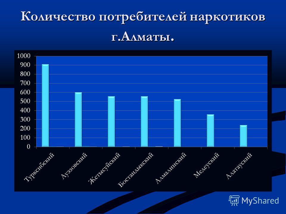 Количество потребителей наркотиков г.Алматы.