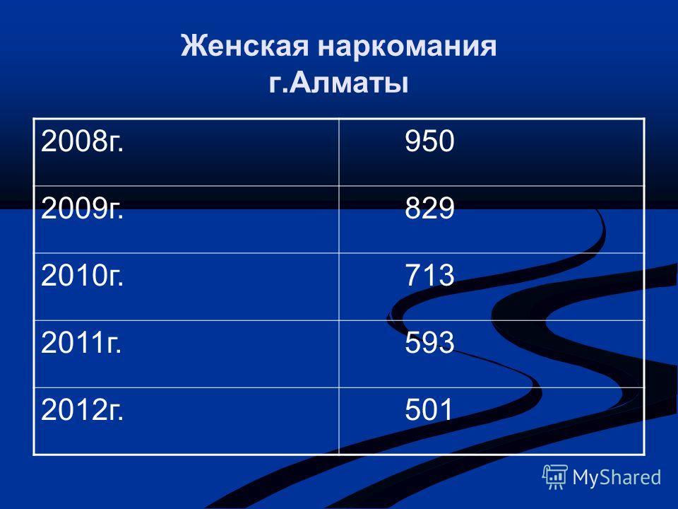Женская наркомания г.Алматы 2008 г. 950 2009 г. 829 2010 г. 713 2011 г. 593 2012 г. 501