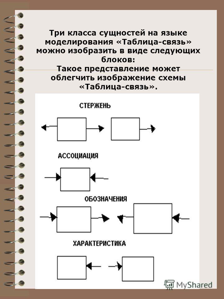 Три класса сущностей на языке моделирования «Таблица-связь» можно изобразить в виде следующих блоков: Такое представление может облегчить изображение схемы «Таблица-связь».