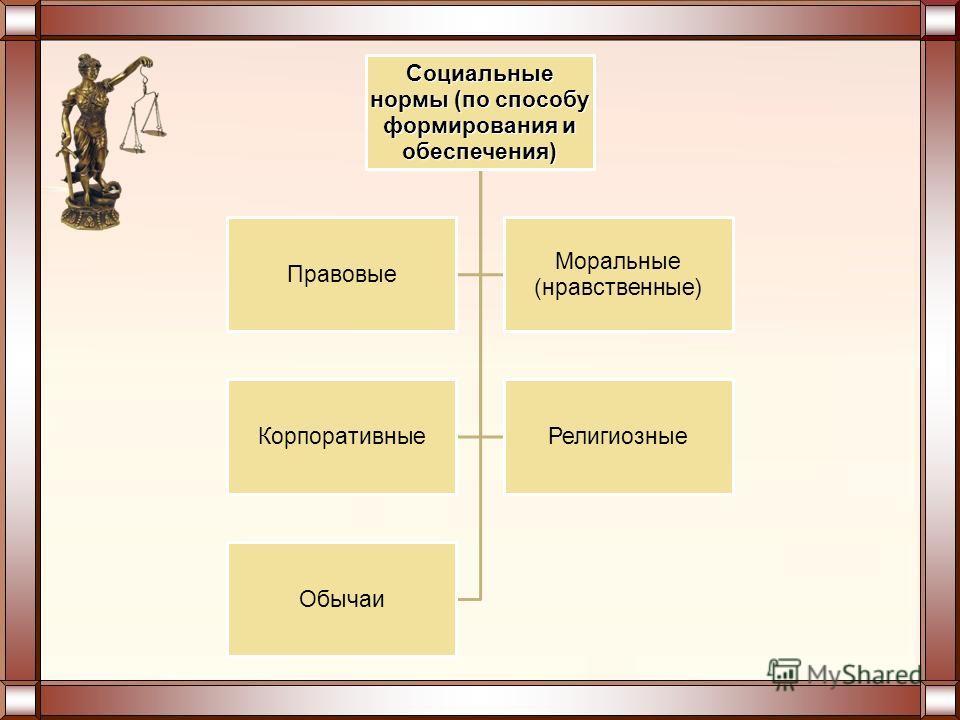Социальные нормы (по способу формирования и обеспечения) Правовые Моральные (нравственные) Корпоративные Религиозные Обычаи