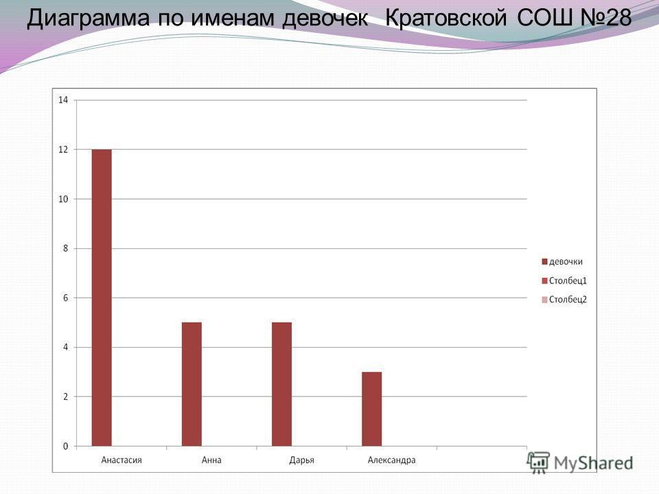 Диаграмма по именам девочек Кратовской СОШ 28